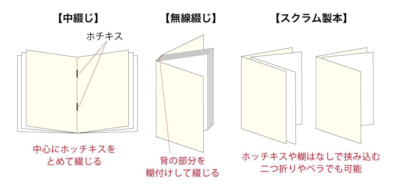 冊子作成の種類